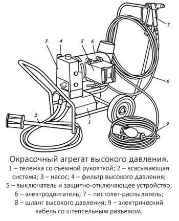 Схема окрасочного аппарата высокого давления.